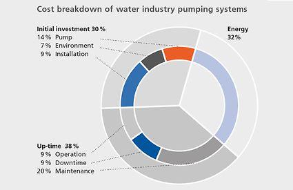 Ventilation des coûts des systèmes de pompage utilisés dans la gestion des eaux