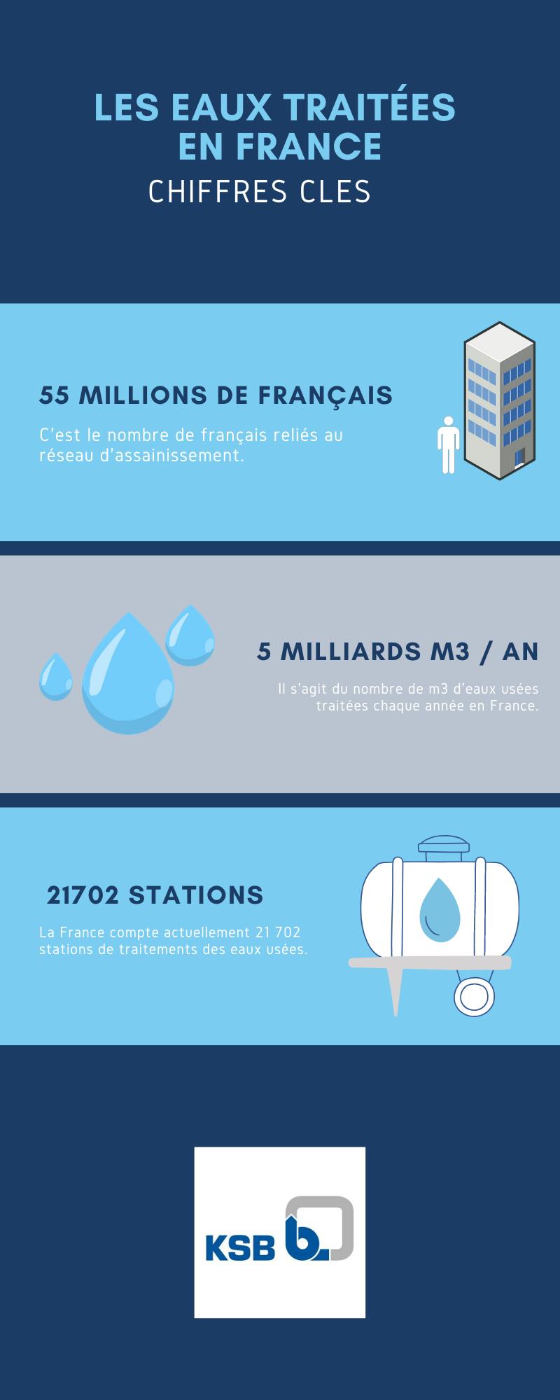Les eaux traitées en France