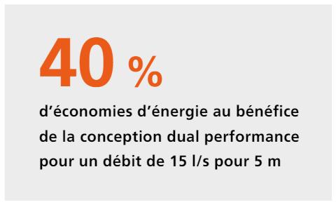 Amarex, économie d'énergie