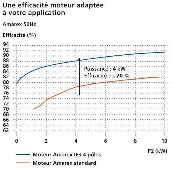 Amarex - efficacité moteur