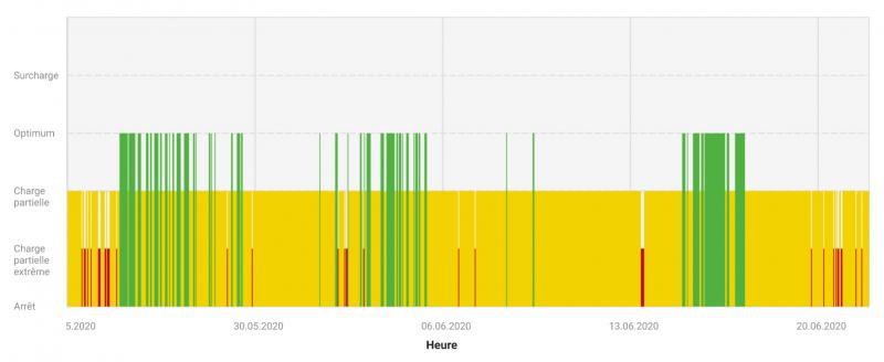 Graphe de load condition