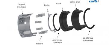 Garnitures mécaniques