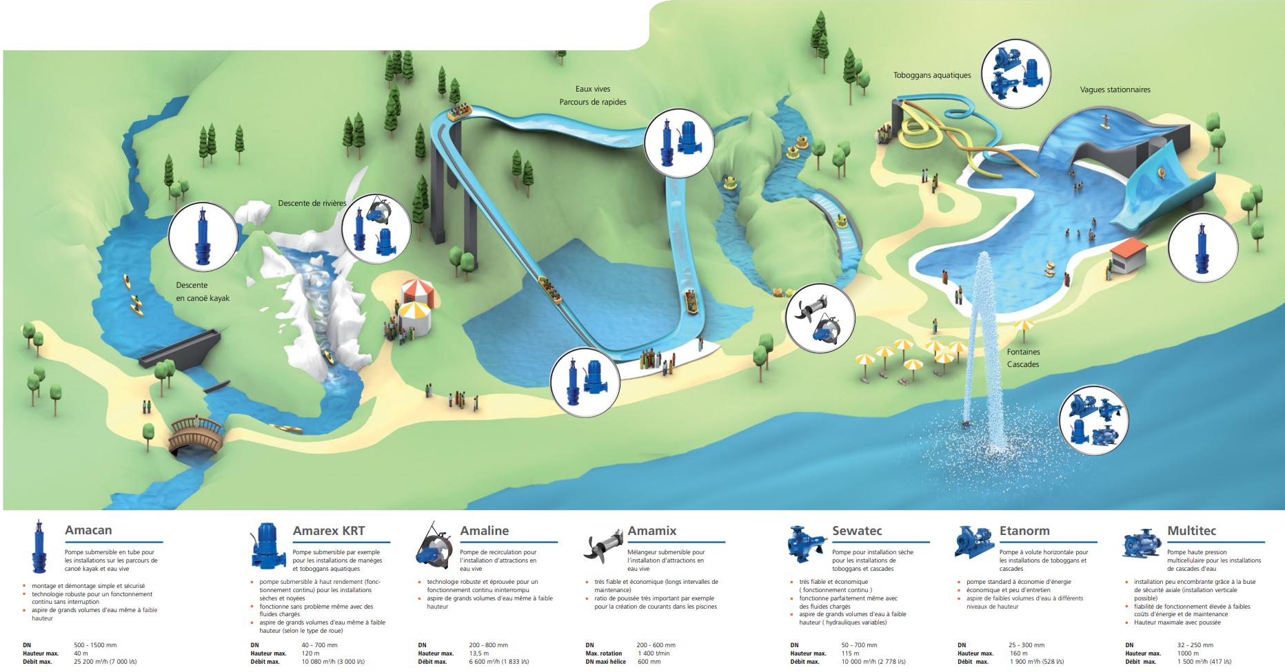 plan des installations ksb en parc aquatique